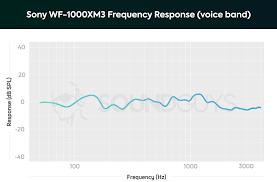 Sony Wf 1000xm3 Review Soundguys