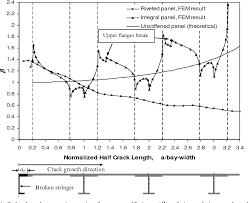 Fail Safe Design Aircraft Structure Figure 1 From Fail Safe Design Of Integral Metallic Aircraft