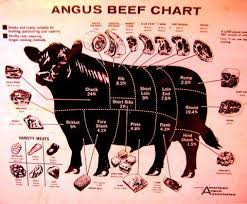 Angus Beef Chart Pdf Pin On Random