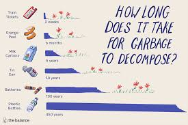 How Long Does It Take Garbage To Decompose