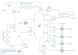 process flow diagram symbols process flow diagram crude oil distillation unit