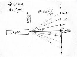 Wavelength Of Laser Light Formula Light Determining The Wavelength Of Light Cscs