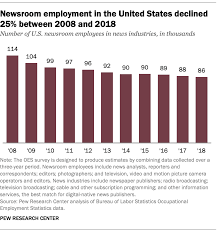 Chart Industries Layoffs Newsroom Jobs Fell 25 From 2008 To 2018 Mainly In