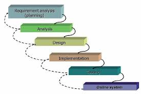 software development methodology figure 1 multimedia software development methodology waterfall