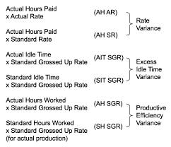 Standard Costing Formula Chart Chapter 9 Standard Costing And Basic Variances