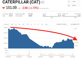 Caterpillar Stock Quote 74 Inspiration Industrial Stocks Are Getting Whacked As Trump's New Tariffs Grow