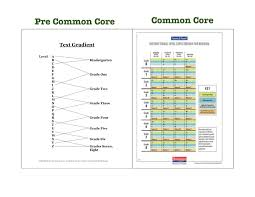 Fountas Pinnell Create More Rigorous Common Core Guided