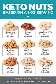Cashew Nut Size Chart Ultimate Guide To Keto Nuts A Free Printable Cheat Sheet