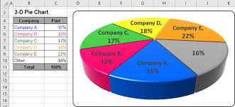 create a pie chart in excel excel 3 d pie charts