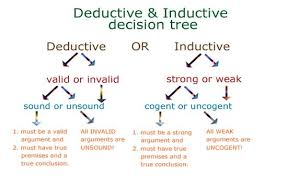 writingxmu deductive reasoning deductive inductive decisio jpg