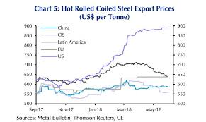 Us Steel Stock Quote Classy Surging Steel Prices Are 'selfdefeating' Markets Insider