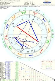 Diana Astrology Chart Astrology Love Princess Dianas Wedding Day And The Match