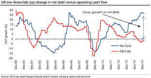 Contra Corner Chart Of The Day Corporate Debt Soaring