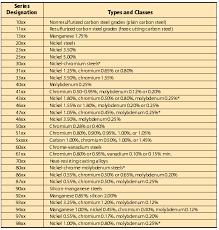 Steel Designation Chart Metal Lathe Tools Types Of Steel