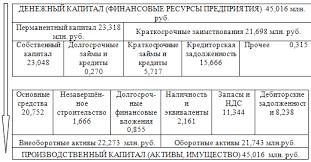Реферат Анализ финансового состояния предприятия и разработка  Дебиторская задолженность полностью профинансирована из кредиторской задолженности