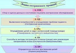 Сестринский процесс при хроническом панкреатите основные моменты Этапы сестринского процесса