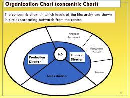 Part B Organizational Structure Culture Ppt Download