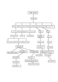 Family Tree Maker Fan Chart Family Pedigree Template Arzneipflanze Info