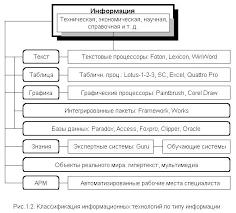 ru Рефераты по эргономике Информационные технологии  Нельзя ограничиться представленной выше схемой Информационная технология включает в себя системы