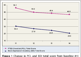 Pcl 5 Score Chart Figure 1 From Aripiprazole Augmentation In The Treatment Of