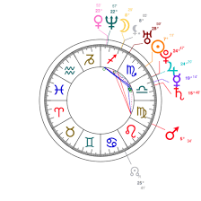 Picasso Natal Chart Ivanka Trump Natal Chart Mbti Type Zodiac Birthday Astrology