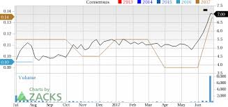 Ari Network Services Why Ari Network Services Aris Could Be An Impressive Growth Stock