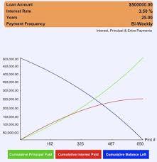 Principal Vs Interest Mortgage Chart Mortgage Calculators On Ipad Smart Ipad Guide