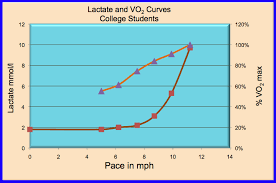 Lactate Curves And How They Differ
