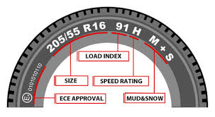 Speed Rating Letter Chart Tyre Speed Rating Explained Tyre Speed Rating Chart