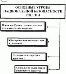 Актуальные вопросы обеспечения национальной безопасности России Угроза безопасности совокупность условий и факторов создающих опасность жизненно важным интересам личности общества и государства