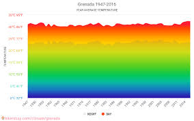 Grenada Climate Chart Data Tables And Charts Monthly And Yearly Climate Conditions