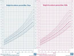 Down Syndrome Growth Chart Download By Dr Athal Lukman Humo Goal Understand Normal Growth The