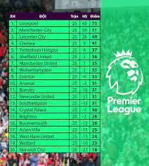 Bxh bóng đá anh mới nhất. Lịch Thi Ä'ấu Bảng Xếp Hạng Ngoại Hạng Anh Vong 26 Man City West Ham Chelsea Man Utd Vtv Vn