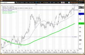 Charts Suggest Limited Upside For Target Post Earnings