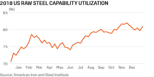 Stainless Steel Price Chart 2018 Trump Steel Tariffs Persist But Quotas Could Provide Wiggle Room