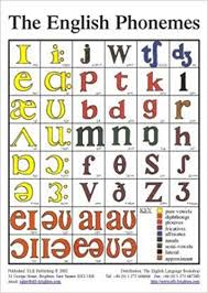 The English Phonemes In Colour Tefl Pronunciation Classroom