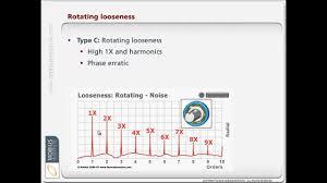 Vibration Analysis Know How Diagnosing Looseness