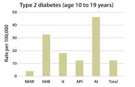 Type 1 Diabetes Vs Type 2 Diabetes Comparison Chart Incidence Of Diagnosed Diabetes Data Statistics
