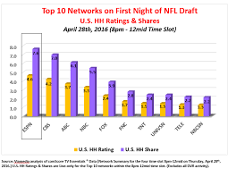 Analyzing Nfl Draft Tv Ratings Over The Years Viamedia