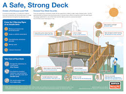 Post And Beam Deck Design Decks As Living Space Your Deck Is An Extension Of Your