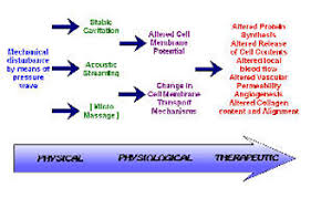 Ultrasound Intensity Chart Ultrasound Therapy Physiopedia