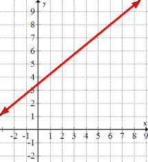equations of lines from graphs ck 12