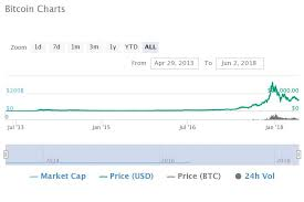 The Top Ten Altcoin Markets Of 2014 How Are They Faring Now