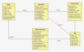 class diagram and libraries on pinterest