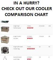 Pelican Soft Cooler Review The Cooler Zone