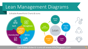Lean Organization Chart Essential Lean Management Presentation Diagrams Ppt Template With Principles Procedures And Kaizen 5s 5 Whys Tools Icons