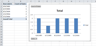 Excel Chart Count By Month Create A Bar Chart From A Date Column Plotting The Number Of