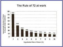Economic Rebounding Use The Rule Of 72 Rusch Financial