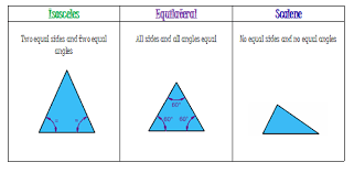 Triangle Types Chart Angles Angles Triangles Classifying Triangles 2