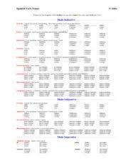 Spanish Verb Tenses Chart Verb Tense Chart Spanish Verb Tenses Forms For The Regular
